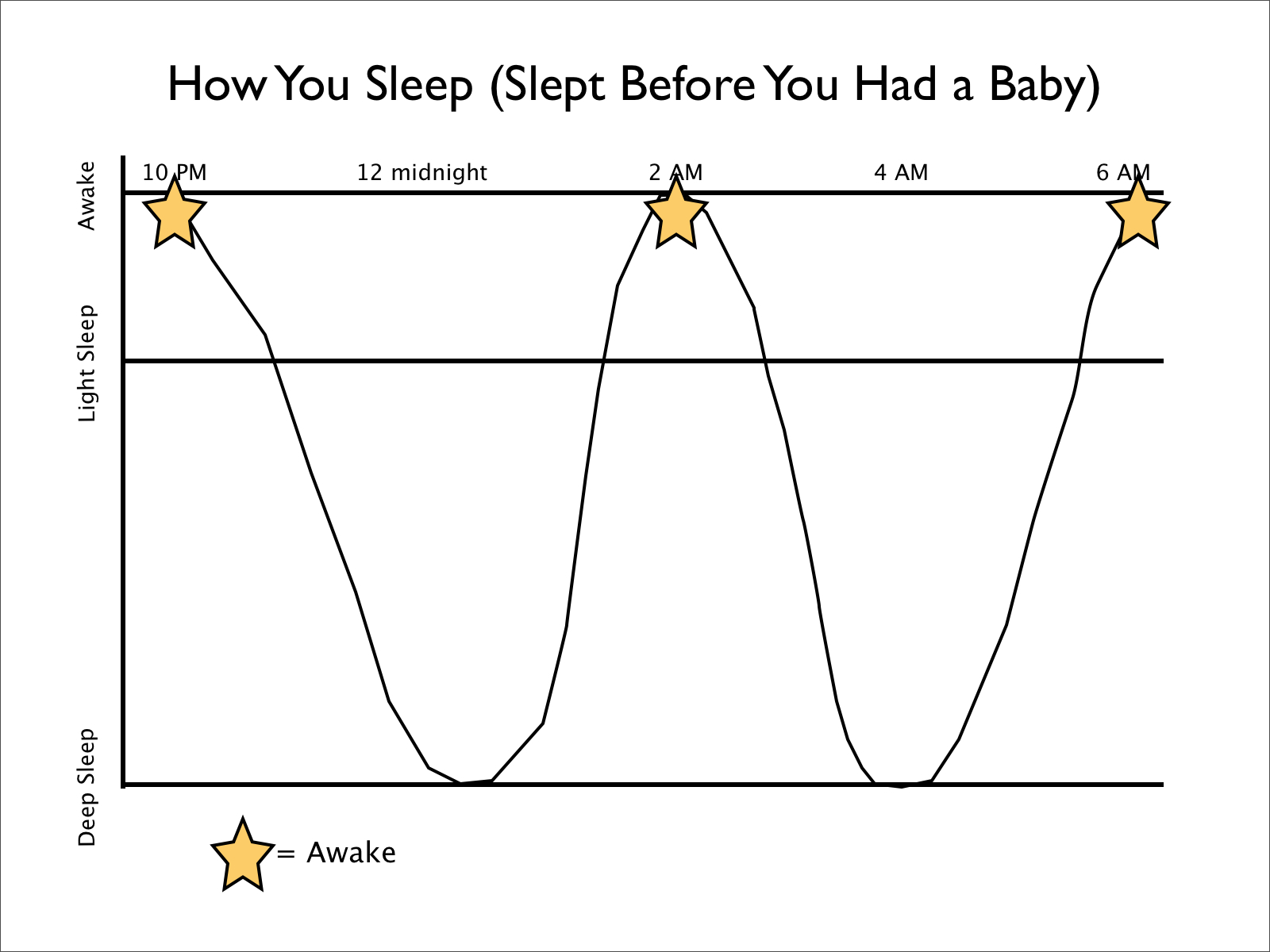 What You Need To Know About Sleeping Through The Night
