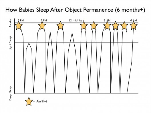 Why babies sleep poorly after they develop object permanence