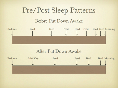 Sleep Patterns Before And After Teaching Baby To Fall Asleep